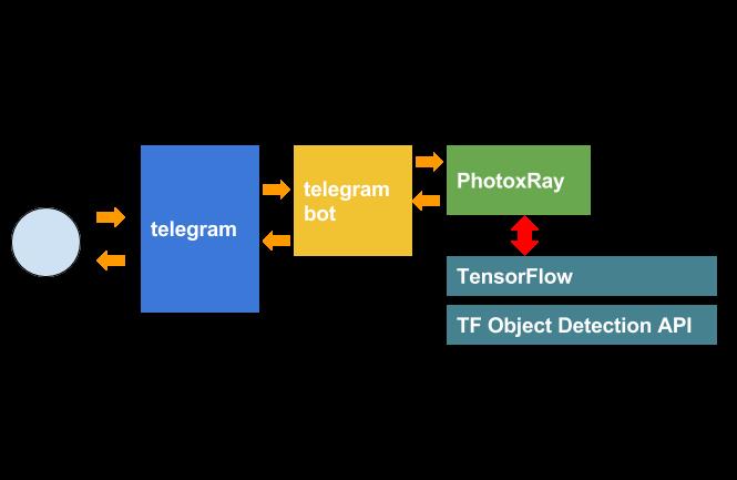 Core telegram org bots api